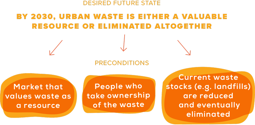 desired future state flow chart example and precondition outcomes